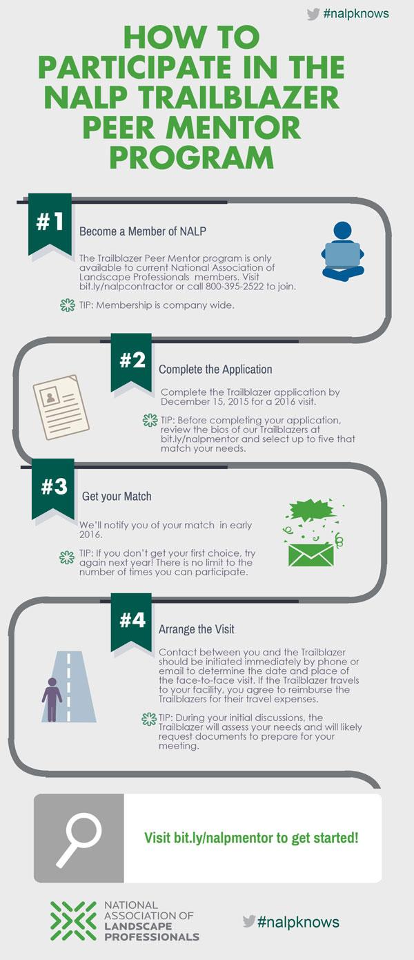 Trailblazers Peer Mentor Program Infographic